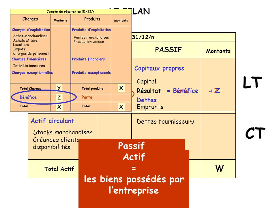 Montants CT LT LE BILAN Bilan au 31/12/n PASSIFACTIF Total Passif W Total Actif W Capital Capitaux propresActif immobilisé Dettes Actif circulant Immo