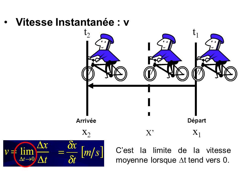 Vitesse Instantanée : v Départ Arrivée x1x1 x2x2 t1t1 t2t2 X Cest la limite de la vitesse moyenne lorsque t tend vers 0.