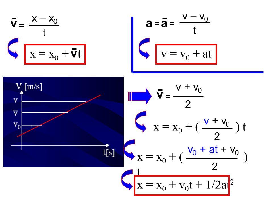 a v = x – x 0 t = v – v 0 t a = v = v 0 + atx = x 0 + t v v = 2 x = x 0 + ( ) t v + v 0 2 x = x 0 + ( ) t 2 v 0 + at + v 0 x = x 0 + v 0 t + 1/2at 2