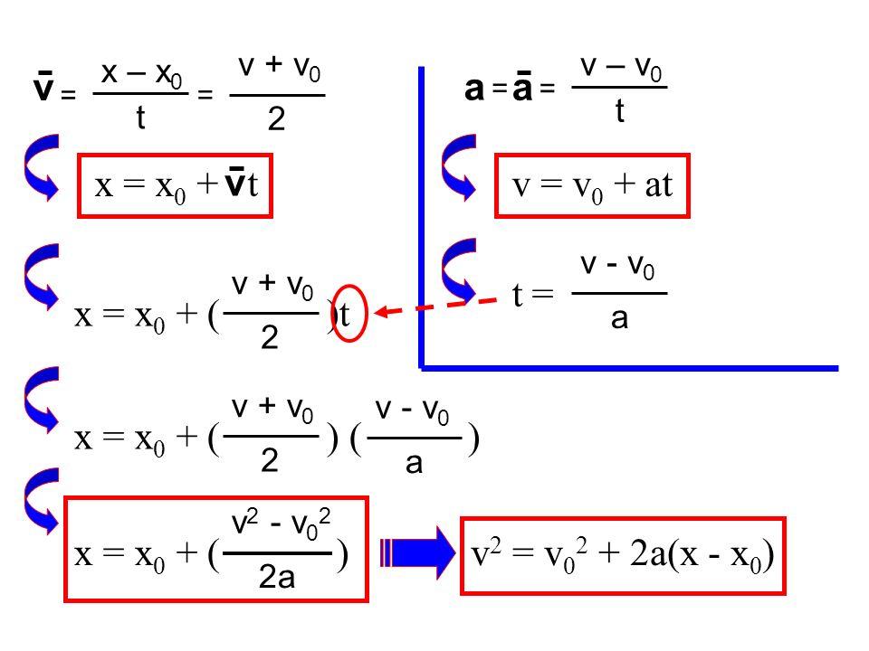 a v = x – x 0 t = v – v 0 t a = v = v 0 + atx = x 0 + t v 2 v + v 0 x = x 0 + ( )t 2 v + v 0 = t = a v - v 0 2 v + v 0 x = x 0 + ( ) ( ) a v - v 0 2a