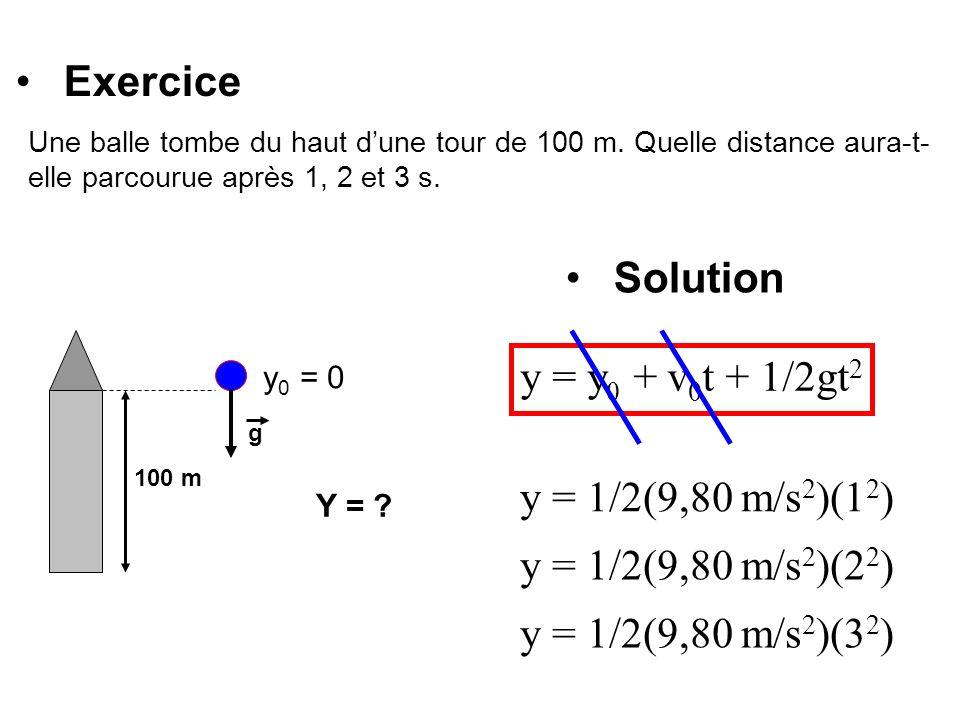 Exercice Une balle tombe du haut dune tour de 100 m. Quelle distance aura-t- elle parcourue après 1, 2 et 3 s. Solution 100 m g y = y 0 + v 0 t + 1/2g