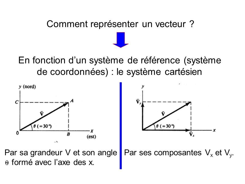 Comment représenter un vecteur ? En fonction dun système de référence (système de coordonnées) : le système cartésien Par sa grandeur V et son angle f