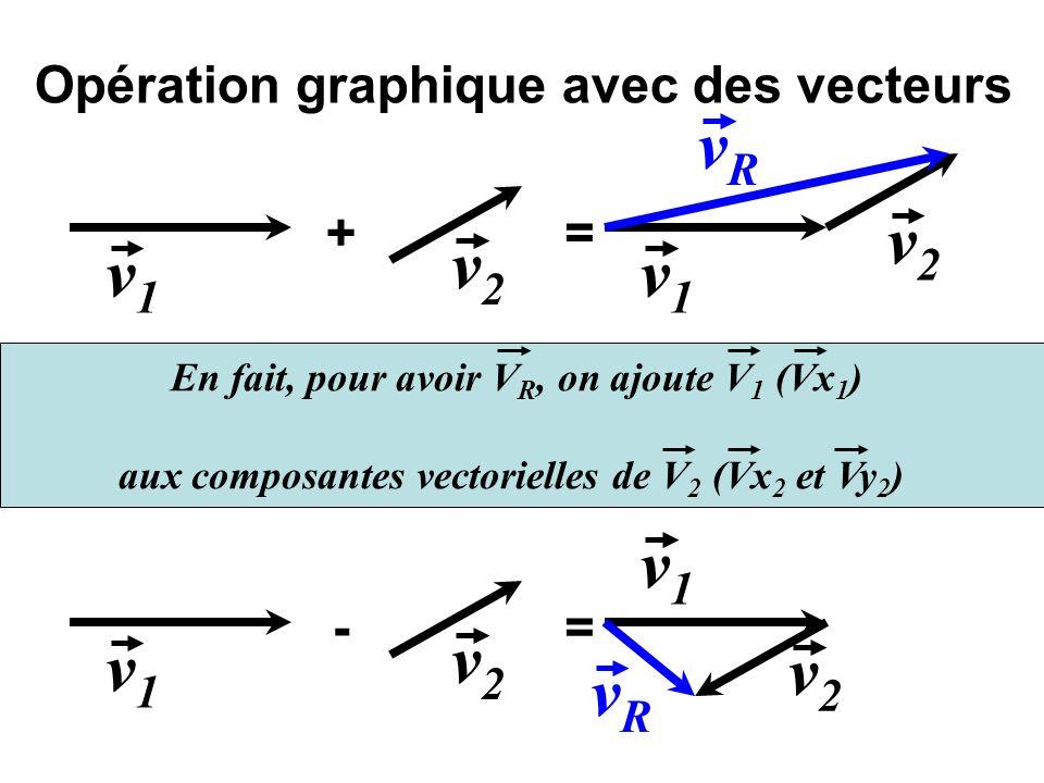 Opération graphique avec des vecteurs + v1v1 v2v2 = v1v1 v2v2 vRvR - v1v1 v2v2 = v1v1 v2v2 vRvR En fait, pour avoir V R, on ajoute V 1 (Vx 1 ) aux com