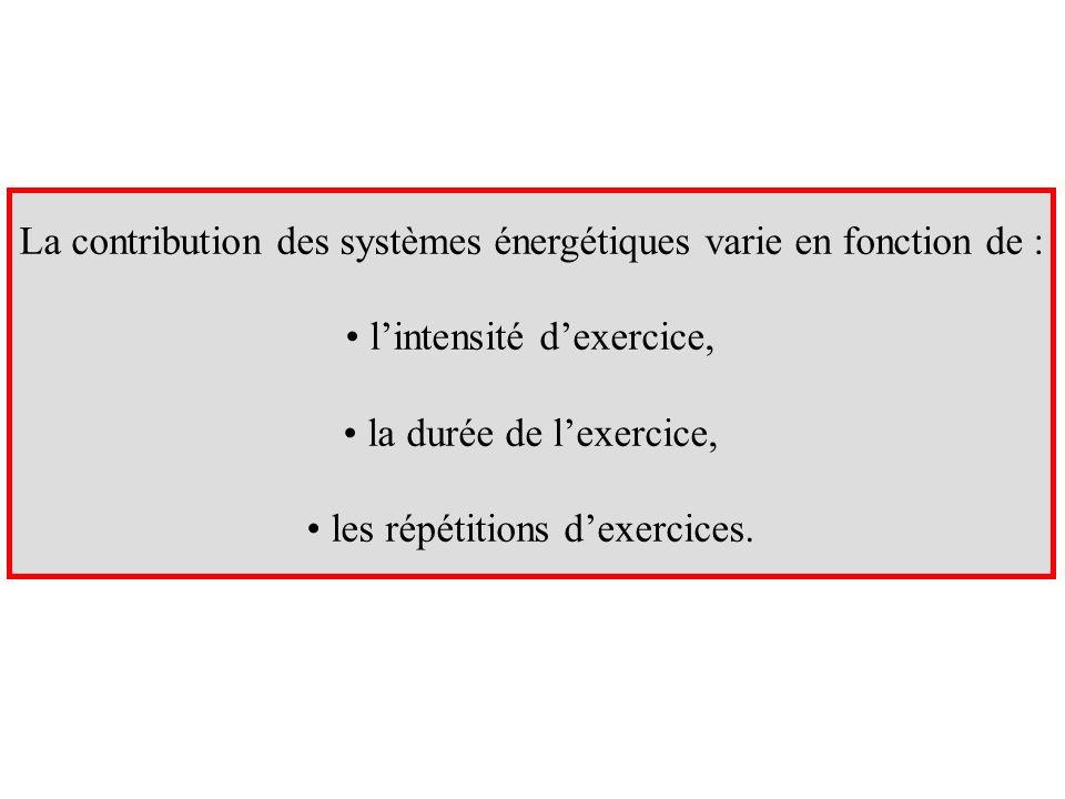 La contribution des systèmes énergétiques varie en fonction de : lintensité dexercice, la durée de lexercice, les répétitions dexercices.