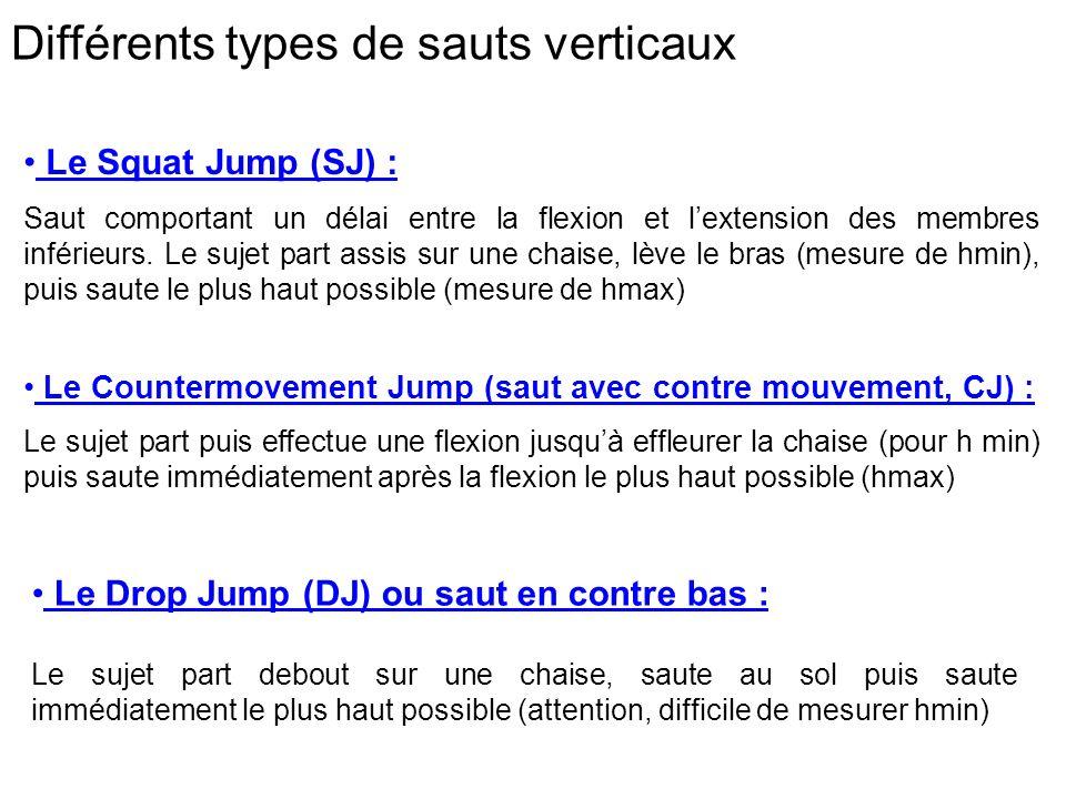Différents types de sauts verticaux Le Squat Jump (SJ) : Saut comportant un délai entre la flexion et lextension des membres inférieurs. Le sujet part
