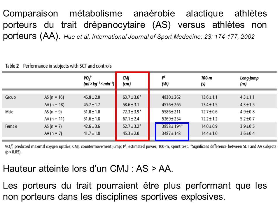 Comparaison métabolisme anaérobie alactique athlètes porteurs du trait drépanocytaire (AS) versus athlètes non porteurs (AA). Hue et al. International