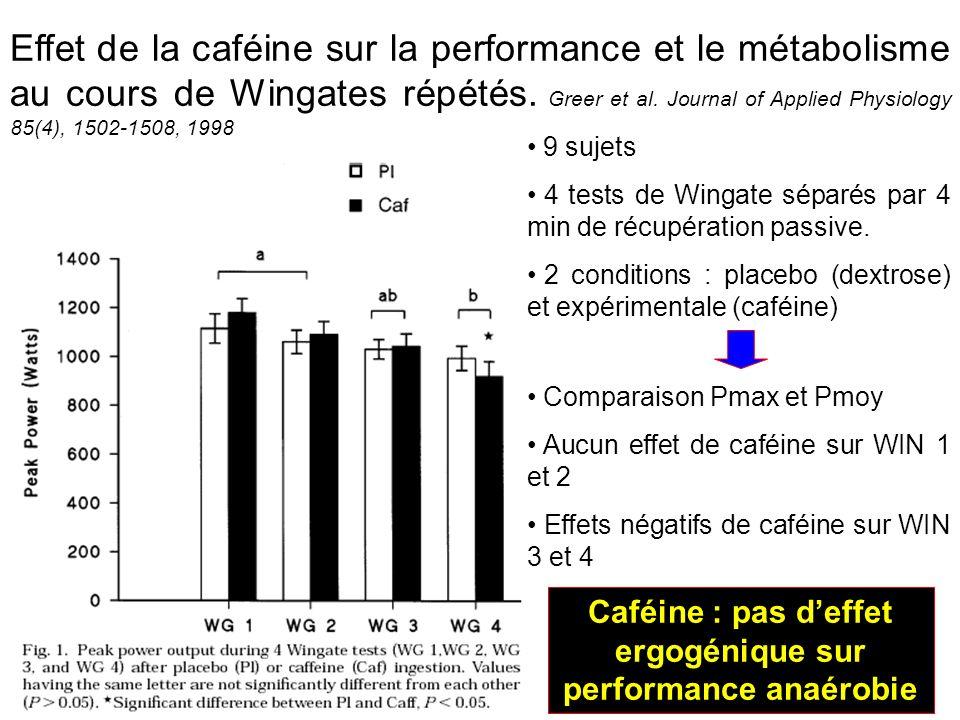 Effet de la caféine sur la performance et le métabolisme au cours de Wingates répétés. Greer et al. Journal of Applied Physiology 85(4), 1502-1508, 19
