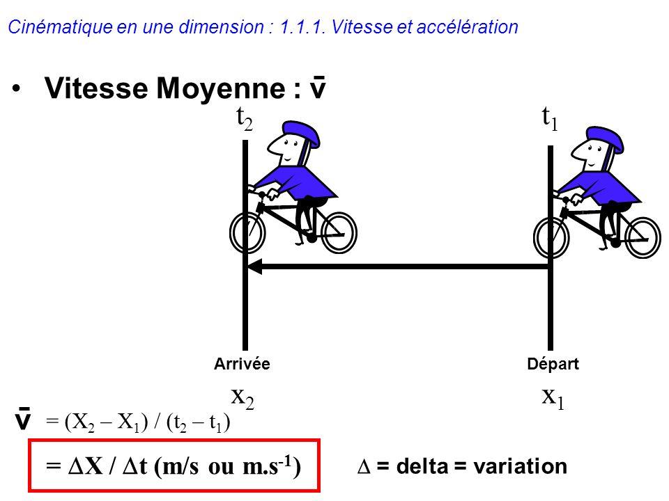 Cinématique en une dimension : 1.1.1. Vitesse et accélération Départ Arrivée x1x1 x2x2 t1t1 t2t2 Vitesse Moyenne :v v = (X 2 – X 1 ) / (t 2 – t 1 ) =