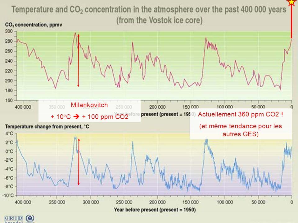 Actuellement 360 ppm CO2 ! (et même tendance pour les autres GES) Milankovitch + 10 C + 100 ppm CO2