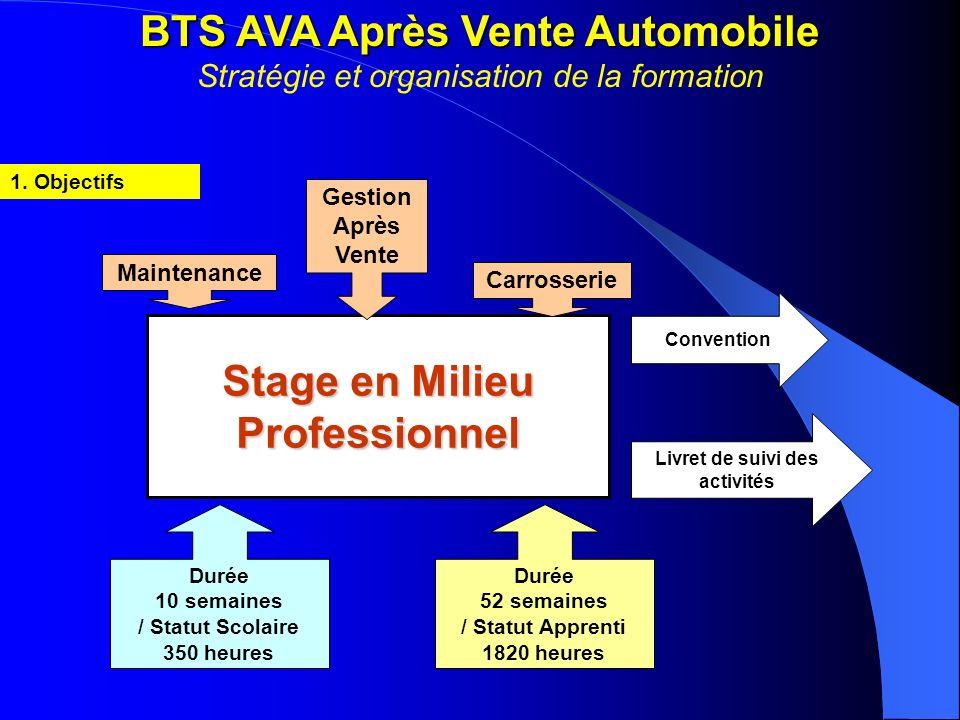 BTS AVA Après Vente Automobile BTS AVA Après Vente Automobile Stratégie et organisation de la formation 1. Objectifs Stage en Milieu Professionnel Liv
