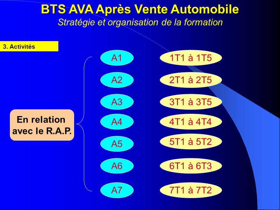 BTS AVA Après Vente Automobile BTS AVA Après Vente Automobile Stratégie et organisation de la formation 3. Activités A11T1 à 1T5A22T1 à 2T5A33T1 à 3T5