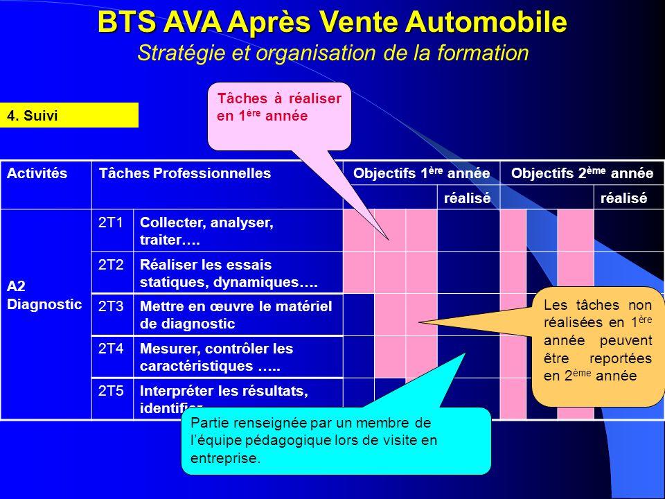 BTS AVA Après Vente Automobile BTS AVA Après Vente Automobile Stratégie et organisation de la formation 4. Suivi ActivitésTâches ProfessionnellesObjec