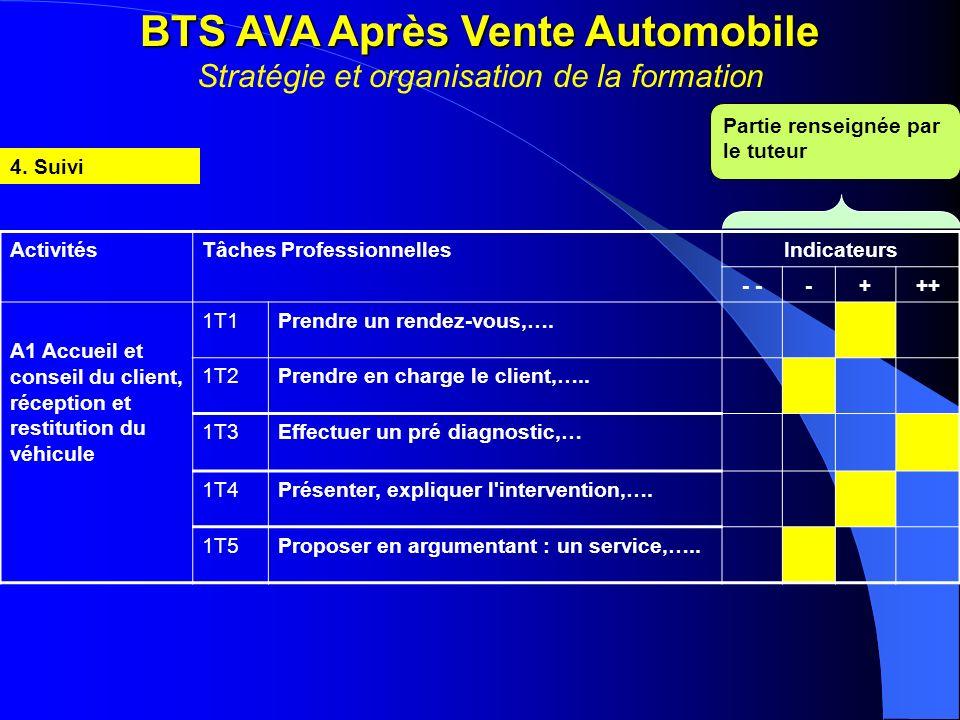 BTS AVA Après Vente Automobile BTS AVA Après Vente Automobile Stratégie et organisation de la formation 4. Suivi ActivitésTâches ProfessionnellesIndic