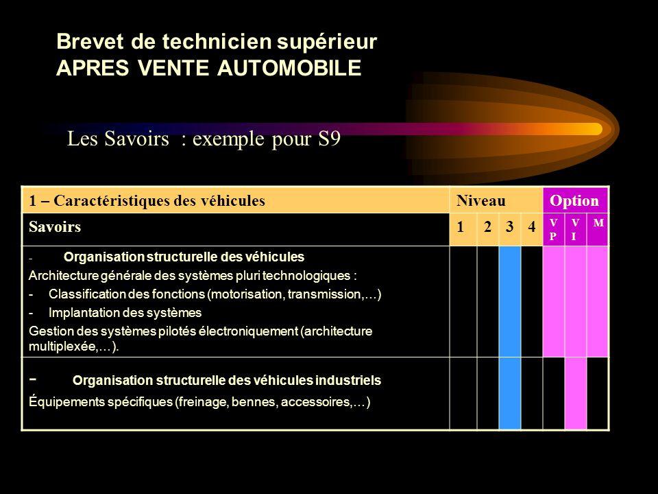 Brevet de technicien supérieur APRES VENTE AUTOMOBILE Les savoirs sont organisés autour de neuf thèmes distincts : S1 : Culture générale et expression