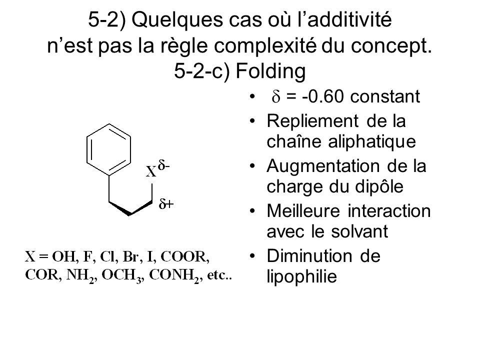 5-2) Quelques cas où ladditivité nest pas la règle complexité du concept. 5-2-c) Folding = -0.60 constant Repliement de la chaîne aliphatique Augmenta