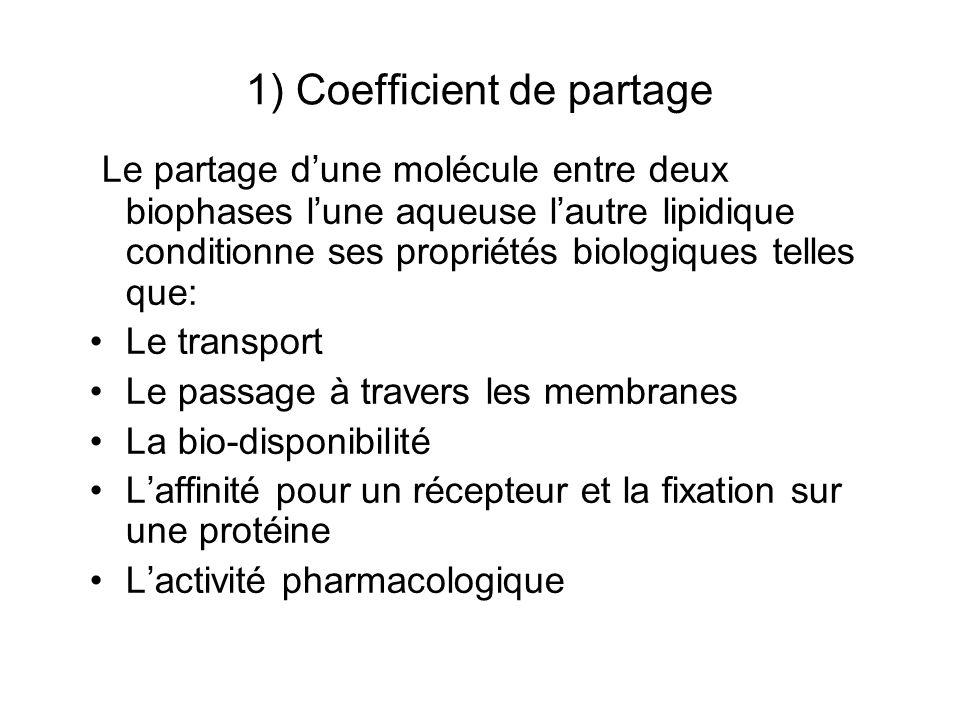 1) Coefficient de partage Le partage dune molécule entre deux biophases lune aqueuse lautre lipidique conditionne ses propriétés biologiques telles qu