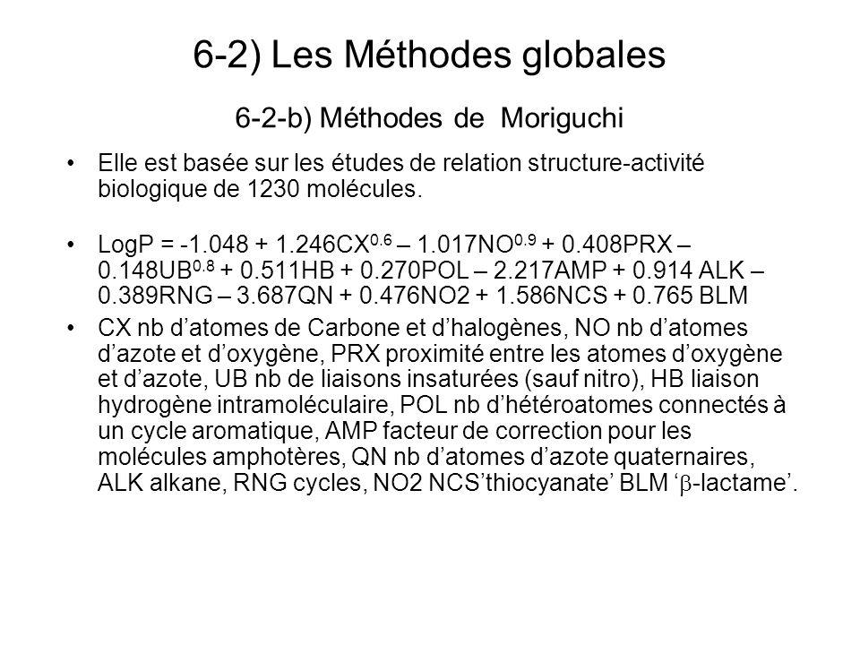 6-2) Les Méthodes globales 6-2-b) Méthodes de Moriguchi Elle est basée sur les études de relation structure-activité biologique de 1230 molécules. Log
