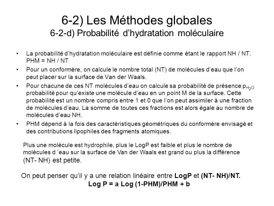 6-2) Les Méthodes globales 6-2-d) Probabilité dhydratation moléculaire La probabilité dhydratation moléculaire est définie comme étant le rapport NH /