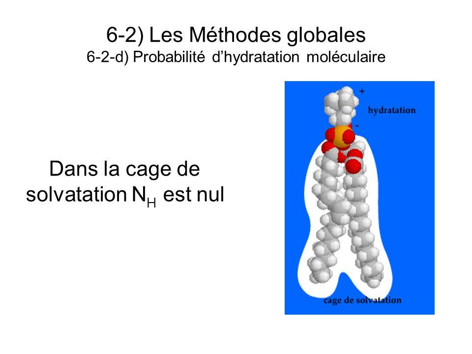 6-2) Les Méthodes globales 6-2-d) Probabilité dhydratation moléculaire Dans la cage de solvatation N H est nul