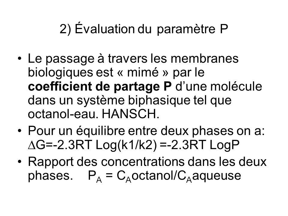2) Évaluation du paramètre P Le passage à travers les membranes biologiques est « mimé » par le coefficient de partage P dune molécule dans un système