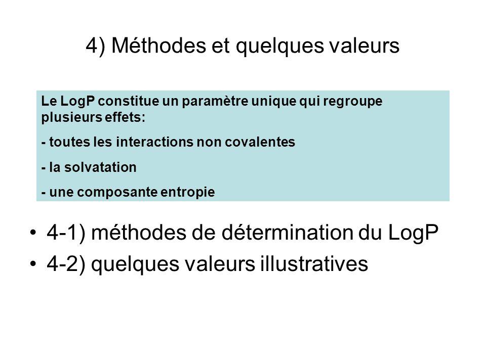4) Méthodes et quelques valeurs 4-1) méthodes de détermination du LogP 4-2) quelques valeurs illustratives Le LogP constitue un paramètre unique qui r