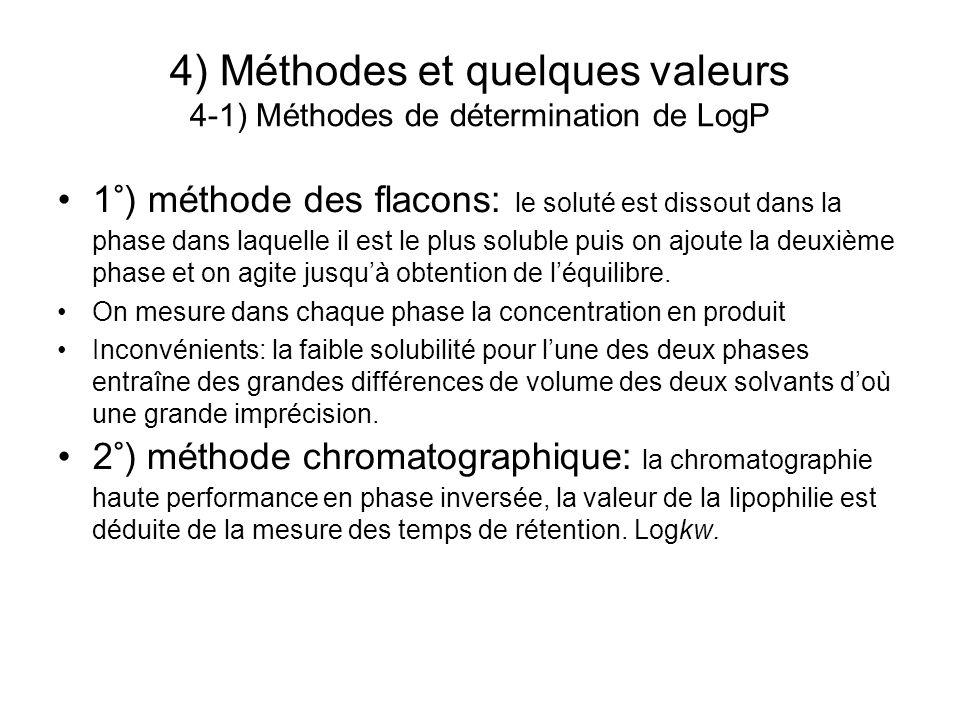 4) Méthodes et quelques valeurs 4-1) Méthodes de détermination de LogP 1°) méthode des flacons: le soluté est dissout dans la phase dans laquelle il e
