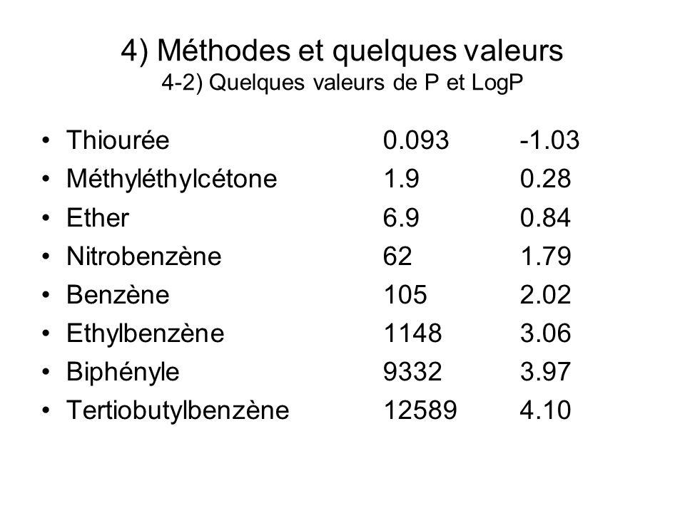 4) Méthodes et quelques valeurs 4-2) Quelques valeurs de P et LogP Thiourée0.093-1.03 Méthyléthylcétone1.90.28 Ether6.90.84 Nitrobenzène621.79 Benzène