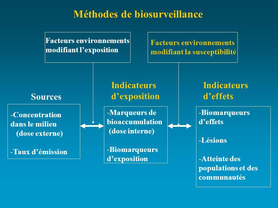 Méthodes de biosurveillance Sources Indicateurs dexposition Indicateurs deffets -Concentration dans le milieu (dose externe) -Taux démission -Marqueur