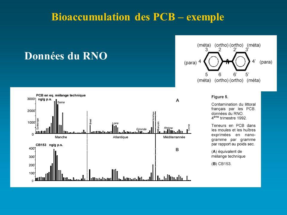Bioaccumulation des PCB – exemple Données du RNO