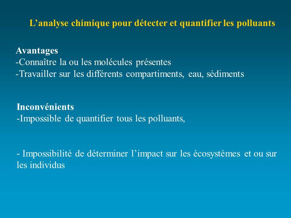 Lanalyse chimique pour détecter et quantifier les polluants Avantages -Connaître la ou les molécules présentes -Travailler sur les différents comparti