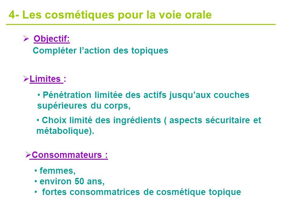 4- Les cosmétiques pour la voie orale Objectif: Compléter laction des topiques Limites : Pénétration limitée des actifs jusquaux couches supérieures d
