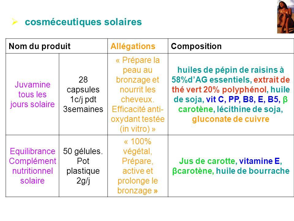 cosméceutiques solaires Nom du produitAllégationsComposition Juvamine tous les jours solaire 28 capsules 1c/j pdt 3semaines « Prépare la peau au bronz