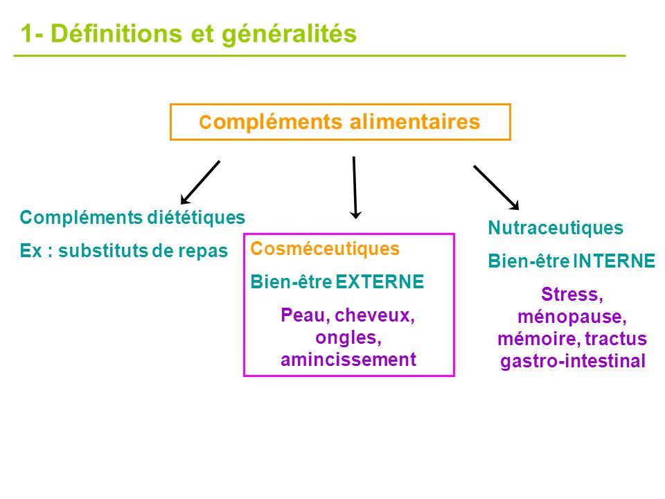 Nutraceutiques Bien-être INTERNE Stress, ménopause, mémoire, tractus gastro-intestinal C ompléments alimentaires Compléments diététiques Ex : substitu