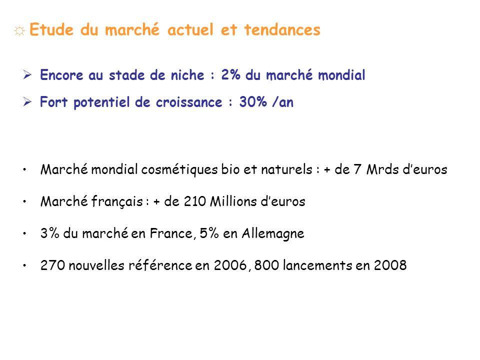 Etude du marché actuel et tendances Encore au stade de niche : 2% du marché mondial Fort potentiel de croissance : 30% /an Marché mondial cosmétiques bio et naturels : + de 7 Mrds deuros Marché français : + de 210 Millions deuros 3% du marché en France, 5% en Allemagne 270 nouvelles référence en 2006, 800 lancements en 2008