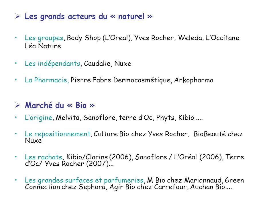 Les grands acteurs du « naturel » Les groupes, Body Shop (LOreal), Yves Rocher, Weleda, LOccitane Léa Nature Les indépendants, Caudalie, Nuxe La Pharm