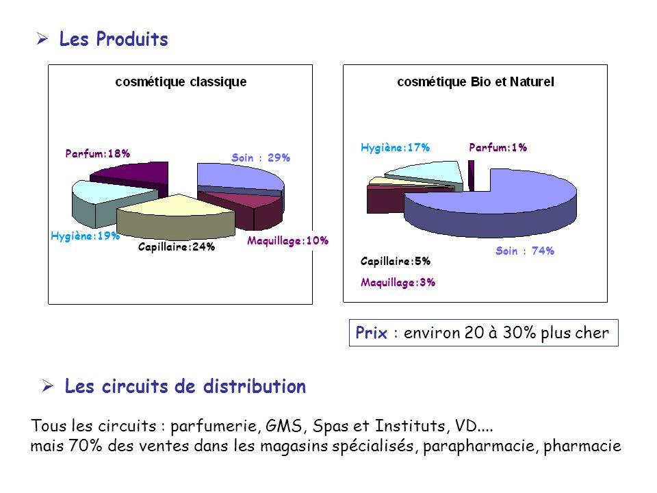 Les Produits Soin : 74% Maquillage:10% Capillaire:24% Hygiène:19% Parfum:18% Soin : 29% Hygiène:17%Parfum:1% Capillaire:5% Maquillage:3% Les circuits de distribution Tous les circuits : parfumerie, GMS, Spas et Instituts, VD....