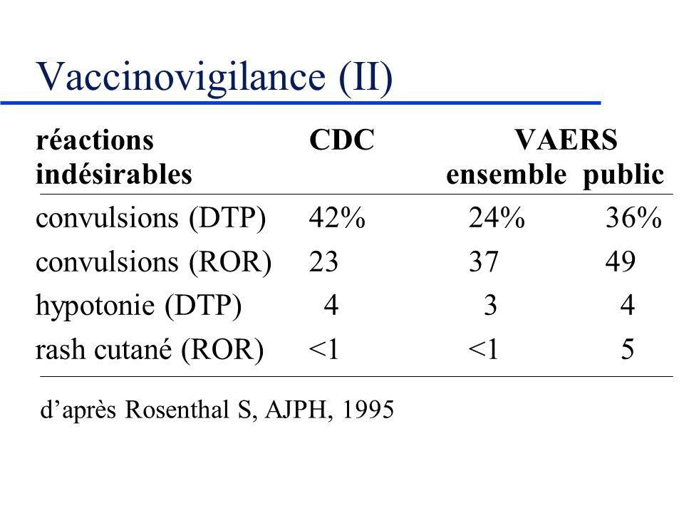 Vaccinovigilance (II) réactions CDCVAERS indésirables ensemblepublic convulsions (DTP)42% 24% 36% convulsions (ROR)23 37 49 hypotonie (DTP) 4 3 4 rash cutané (ROR)<1 <1 5 daprès Rosenthal S, AJPH, 1995