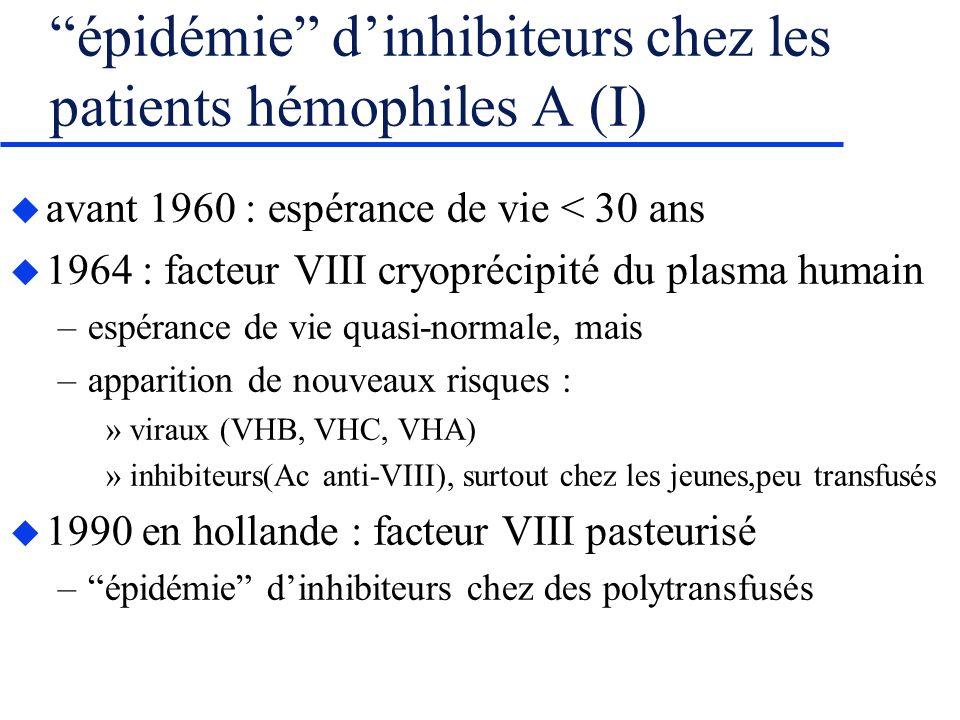 épidémie dinhibiteurs chez les patients hémophiles A (I) avant 1960 : espérance de vie < 30 ans 1964 : facteur VIII cryoprécipité du plasma humain –espérance de vie quasi-normale, mais –apparition de nouveaux risques : »viraux (VHB, VHC, VHA) »inhibiteurs(Ac anti-VIII), surtout chez les jeunes,peu transfusés 1990 en hollande : facteur VIII pasteurisé –épidémie dinhibiteurs chez des polytransfusés