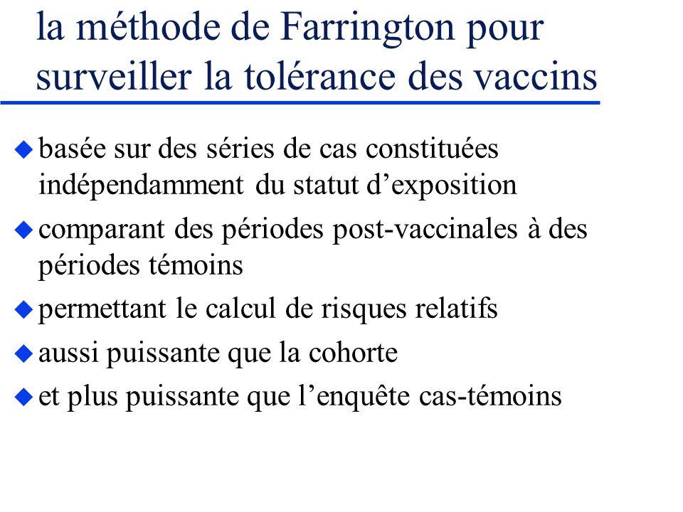 la méthode de Farrington pour surveiller la tolérance des vaccins basée sur des séries de cas constituées indépendamment du statut dexposition comparant des périodes post-vaccinales à des périodes témoins permettant le calcul de risques relatifs aussi puissante que la cohorte et plus puissante que lenquête cas-témoins