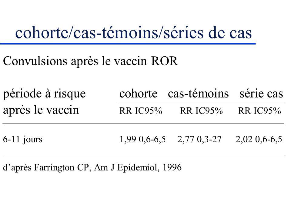cohorte/cas-témoins/séries de cas Convulsions après le vaccin ROR période à risquecohorte cas-témoins série cas après le vaccin RR IC95% RR IC95% RR IC95% 6-11 jours1,99 0,6-6,52,77 0,3-272,02 0,6-6,5 daprès Farrington CP, Am J Epidemiol, 1996