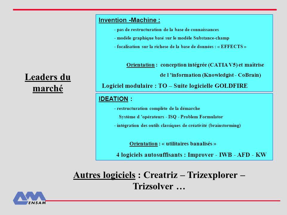 Leaders du marché Invention -Machine : - pas de restructuration de la base de connaissances - modèle graphique basé sur le modèle Substance-champ - fo