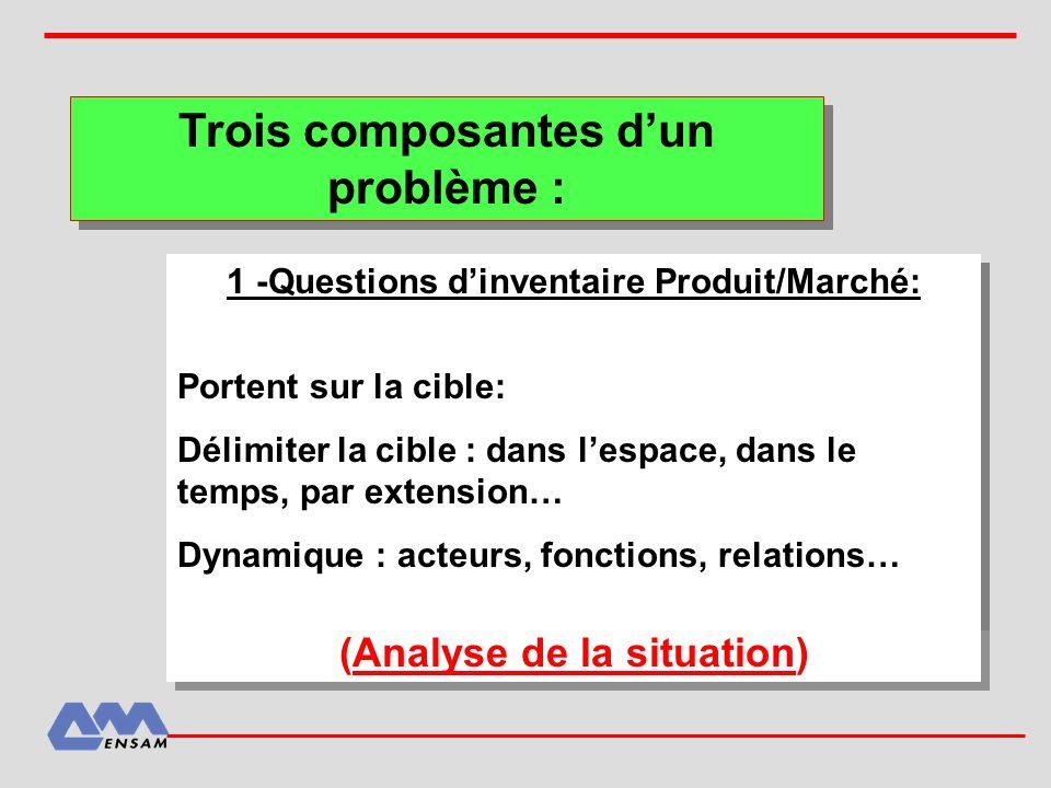Trois composantes dun problème : 1 -Questions dinventaire Produit/Marché: Portent sur la cible: Délimiter la cible : dans lespace, dans le temps, par