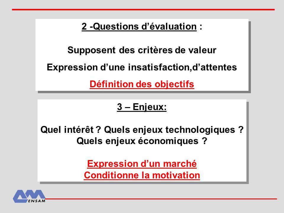 2 -Questions dévaluation : Supposent des critères de valeur Expression dune insatisfaction,dattentes Définition des objectifs Supposent des critères d