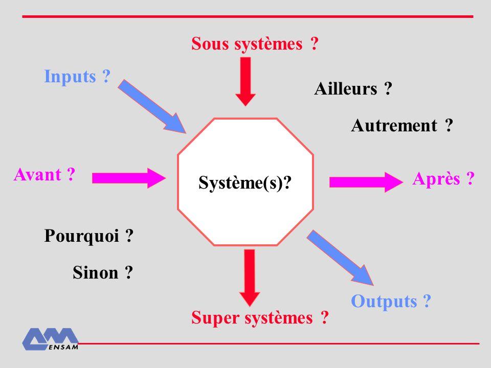 Système(s)? Avant ? Après ? Sous systèmes ? Super systèmes ? Inputs ? Outputs ? Ailleurs ? Autrement ? Pourquoi ? Sinon ?