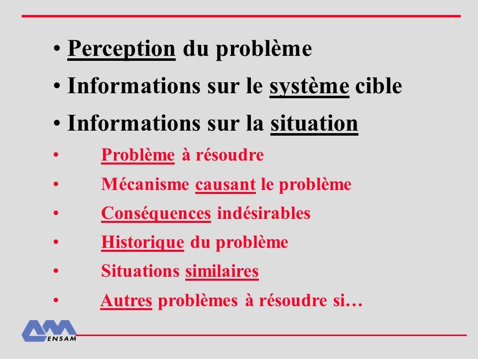 Perception du problème Informations sur le système cible Informations sur la situation Problème à résoudre Mécanisme causant le problème Conséquences