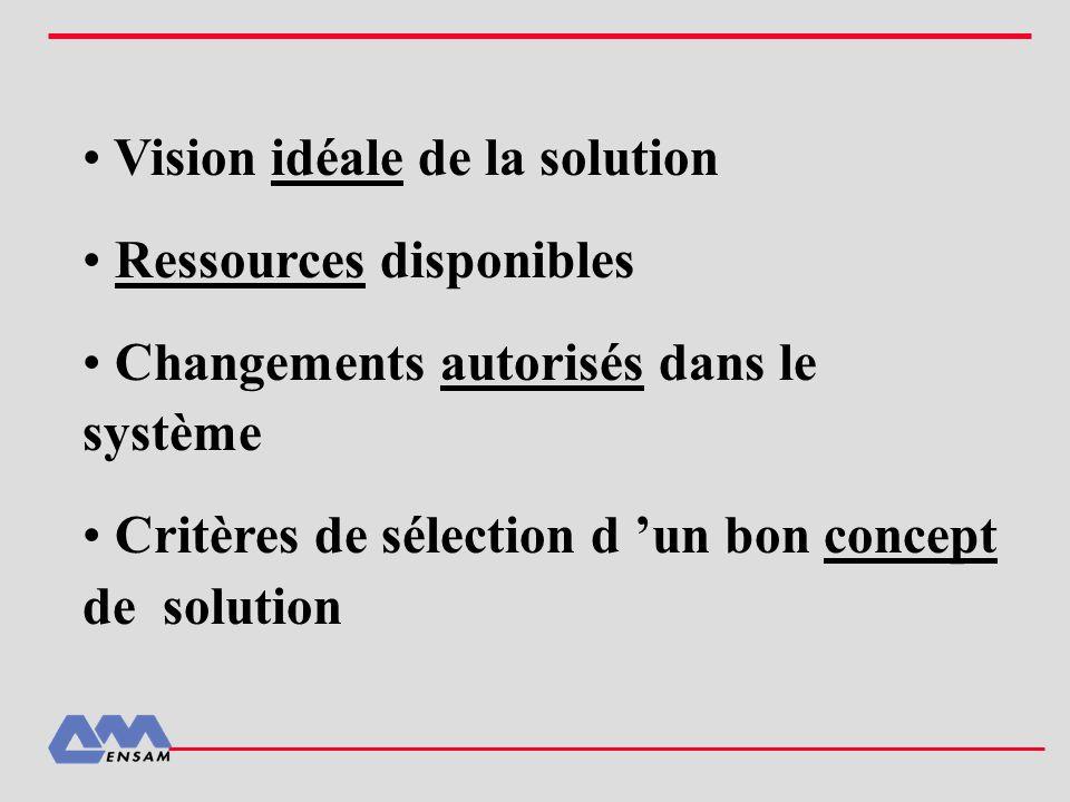 Vision idéale de la solution Ressources disponibles Changements autorisés dans le système Critères de sélection d un bon concept de solution