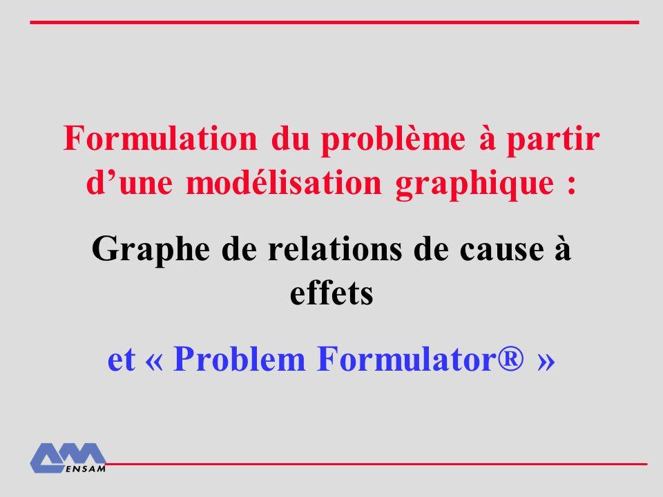 Formulation du problème à partir dune modélisation graphique : Graphe de relations de cause à effets et « Problem Formulator® »