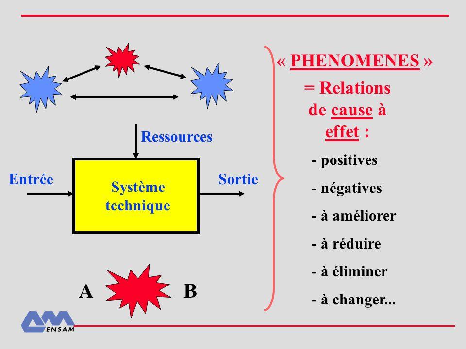EntréeSortie Ressources Système technique AB « PHENOMENES » - positives - négatives - à améliorer - à réduire - à éliminer - à changer... = Relations