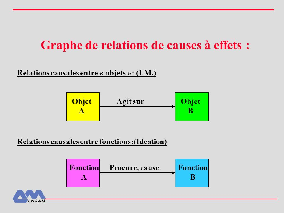 Graphe de relations de causes à effets : Relations causales entre « objets »: (I.M.) Relations causales entre fonctions:(Ideation) Agit surObjet A Obj