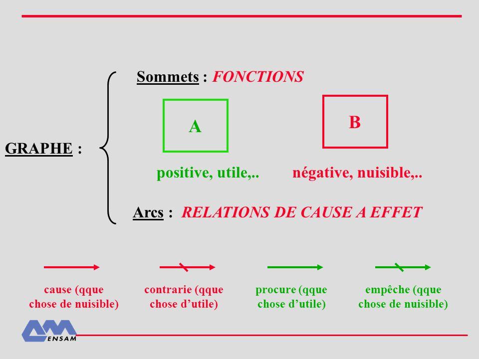 GRAPHE : Sommets : FONCTIONS Arcs : RELATIONS DE CAUSE A EFFET procure (qque chose dutile) cause (qque chose de nuisible) contrarie (qque chose dutile